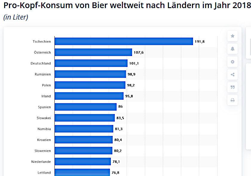 Statistik über Pro-Kopf-Konsum von Bier